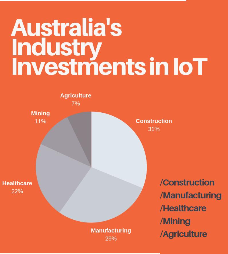 IoT Investment Digital Mine