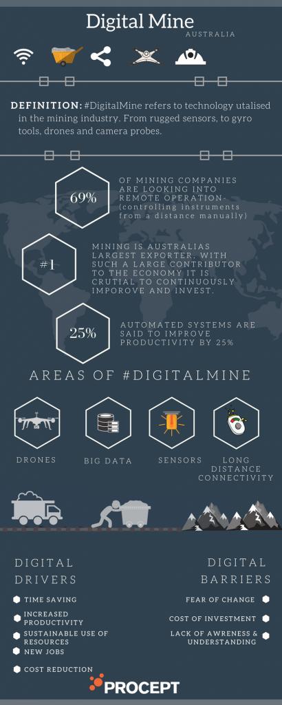 Digital Mine Procept